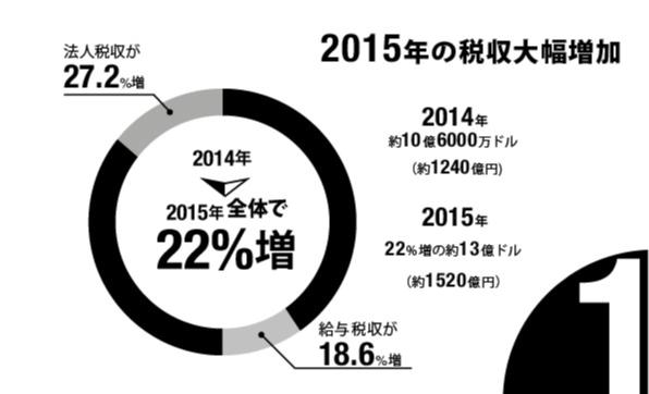 2015年の税収大幅増加