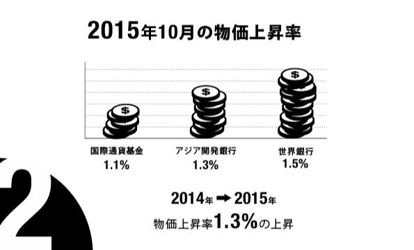 2015年10月の物価上昇率